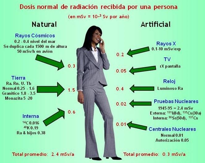 Exposición normal a la radiación