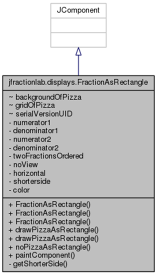 jfractionlab_1_1displays_1_1_fraction_as_rectangle__inherit__graph