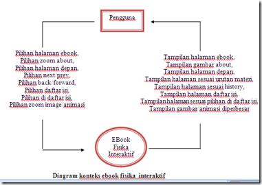 Analisis sistem dan perancangan media pembelajaran ebook interaktif dari diagram kontek pada gambar terlihat ada 8 macam informasi atau data yang berasal dari pengguna mungkin masuk ke aplikasi ini jika menggunakannya ccuart Choice Image