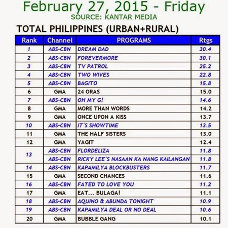 Kantar Media National TV Ratings - Feb 27, 2015 (Fri)