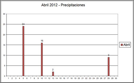 Precpitacones (Abril 2012)