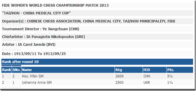 Final Standings WWC 2013 - Taizhou China