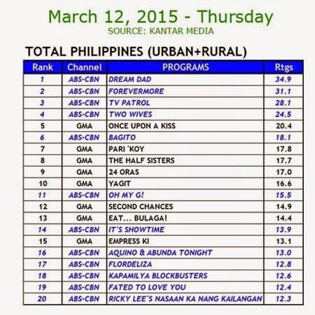 Kantar Media National TV Ratings - March 12, 2015 (Thursday)