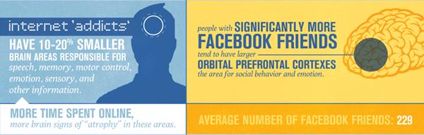 [Infographie] L'impacte des réseaux sociaux sur notre cerveau