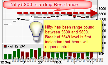 Nifty technical analysis with accurate tips