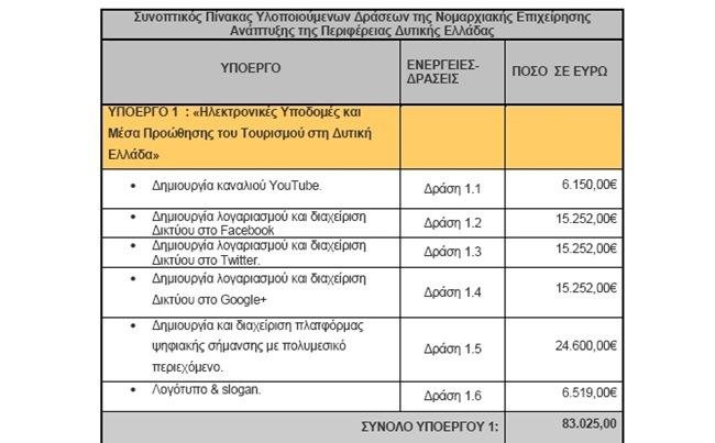 Περιφέρεια Δυτικής Ελλάδας: 15.000 ευρώ για μία σελίδα στο Facebook!