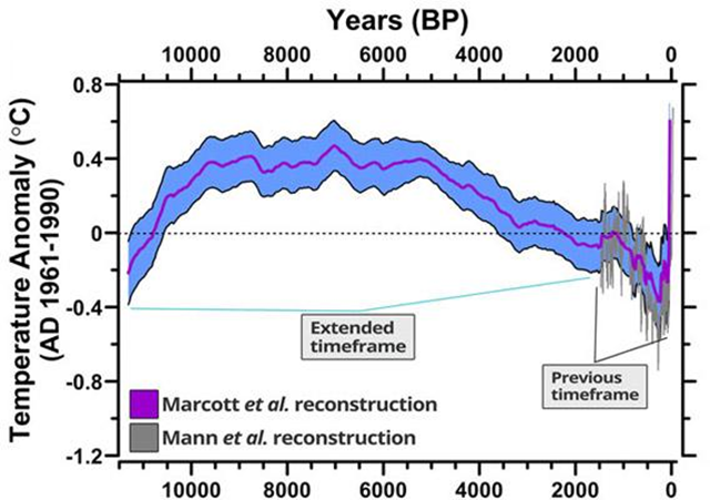 The much-maligned but thoroughly vindicated 'hockey stick diagram', which has now been extended well into the past. It shows the reconstructed global temperature anomaly for 11,000 years BP to present. Graphic: Marcott, et al. via Climate Desk