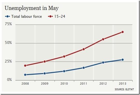 taux-chomage-grece-juillet-2013-graph
