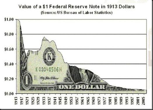 Dollar-from-1913