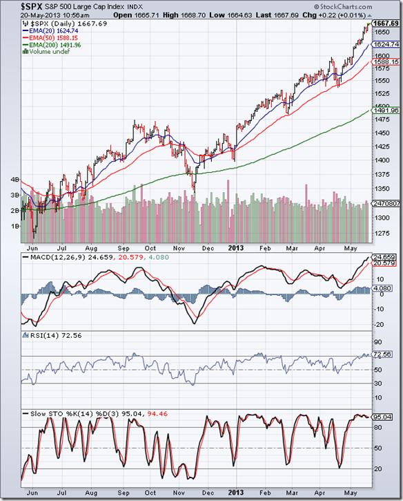 S&P 500_May1713