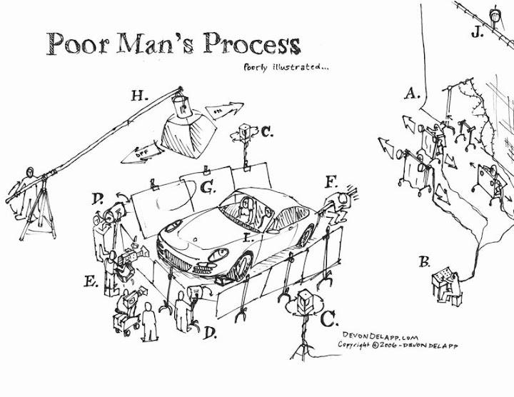 poormansprocess_800.jpg
