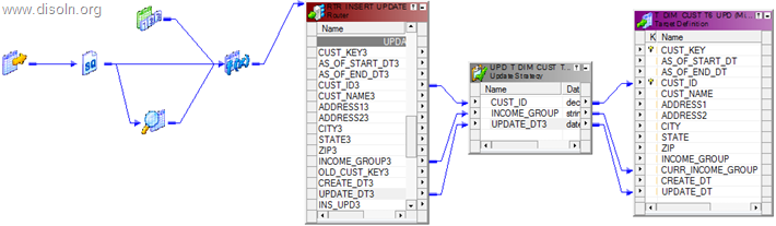 SCD Type 6 Implementation using Informatica PowerCenter