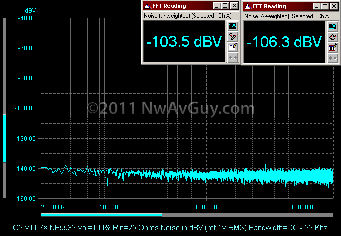 O2 V11 7X NE5532 Vol=100% Rin=25 Ohms Noise in dBV (ref 1V RMS) Bandwidth=DC - 22 Khz