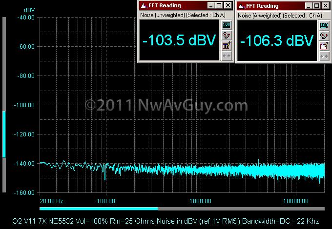 O2 V11 7X NE5532 Vol=100% Rin=25 Ohms Noise in dBV (ref 1V RMS) Bandwidth=DC - 22 Khz