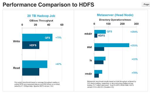 QFS Performance Comparison to HDFS
