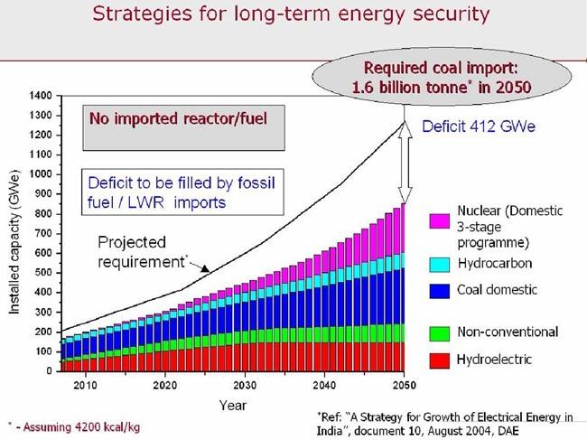 India-Nuclear-Energy-2050-03