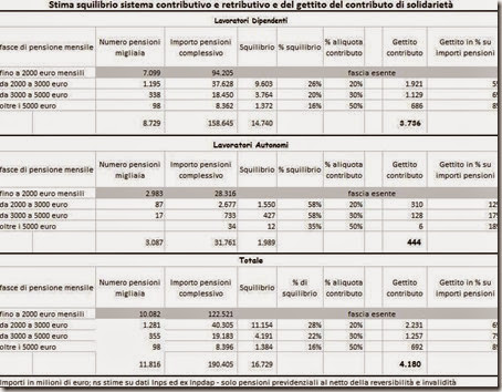Stima squilibro sistema contributivo e retributivo e del gettito del contributo di solidarietà