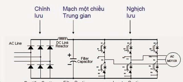 Image result for nguyên lý làm việc của biến tần