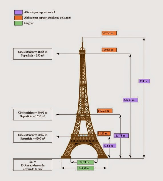 Tour Eiffel dimensions