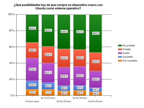 sondaggio_canonical_parte_III._spainprobability-to-buy