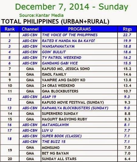 Kantar Media National TV Ratings - Dec. 7, 2014 (Sunday)