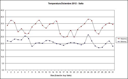 Temperatura Maxima y Minima (Diciembre 2012)