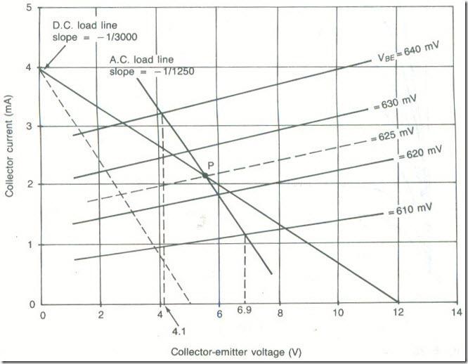 A.C. Load LinesA.C. Load Lines 2