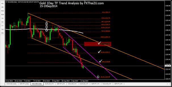 Gold 1Day 15Sep2014