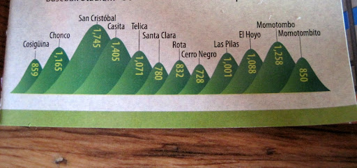 Heights for some of the volcanoes around Leon - Cerro Negro is the smallest