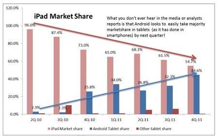 Доля рынка iPad