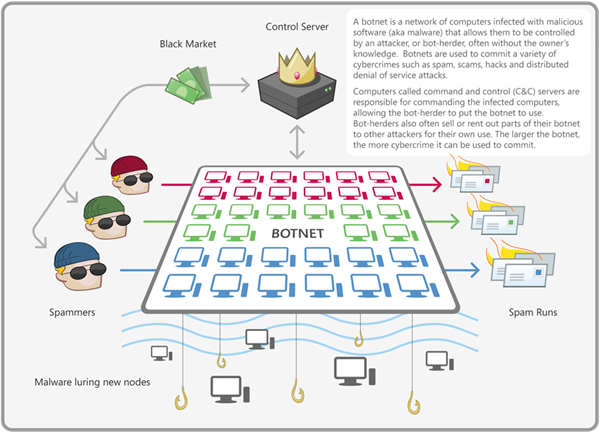 Infographic of a botnet and infected machines