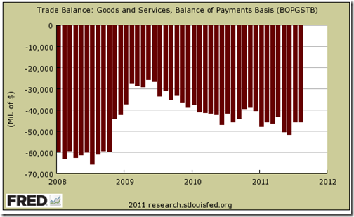 US Trade deficit - 1