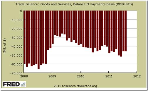US Trade deficit - 1