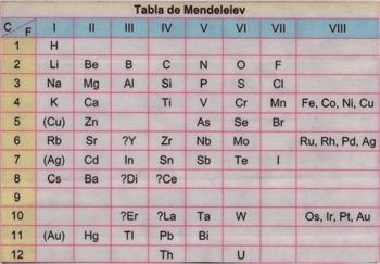 Antecedentes e historia a la tabla periodica actual quimica tablla de mendeleiev urtaz Images