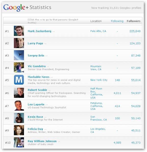 Google  Statistics 2011-07-16
