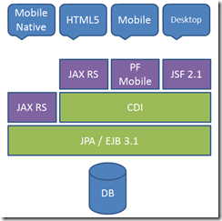 Universal_Java_EE6_Backend