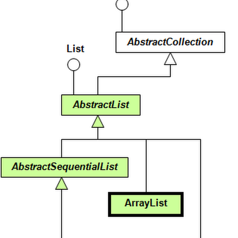 Java Collections: ArrayList Example