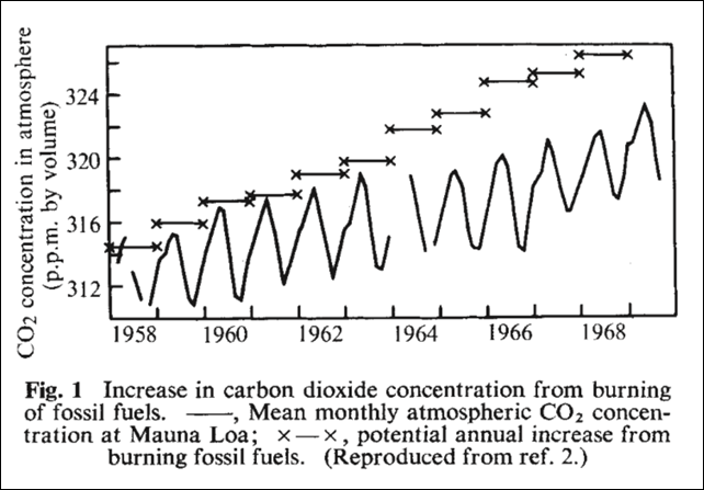 Increase in carbon dioxide concentration from burning of fossil fuels, 1958-1970. Graphic: Sawyer, 1972