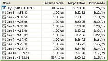 Tempi al km _ PU.MA race