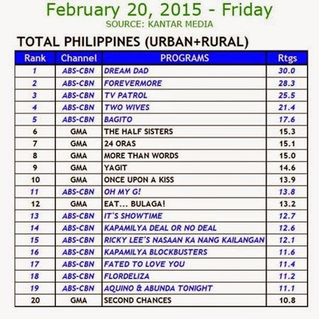 Kantar Media National TV Ratings - Feb 20, 2015 (Fri)