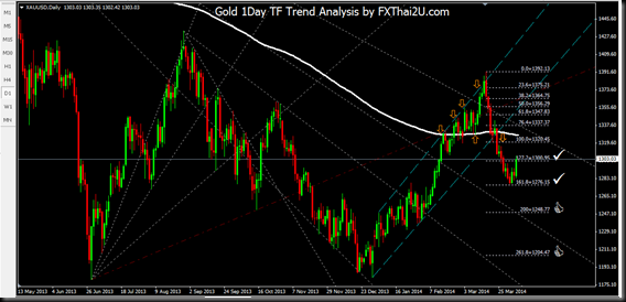 005-gold 1day tf 7-11apr2014 pic1