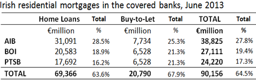 Mortgages in Covered Banks