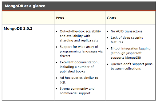 MongoDB Pros and Cons