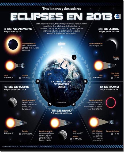 Eclipses 2013