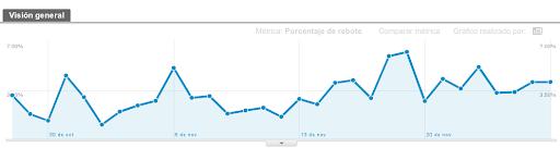 Google Analytics: porcentaje de rebote