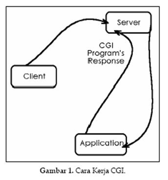 Catatan Tentang Common Gateway Interface (CGI)