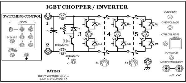 Front panel of the IGBT Chopper / Inverter module
