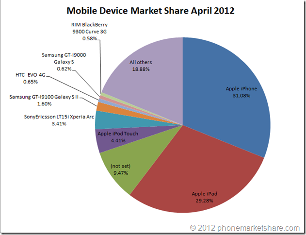 mobile device market share April 2012