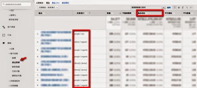 產品業績頁面 CPS 獲利成本分析.jpg