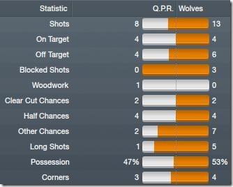 Match stats vs Wolves[5]
